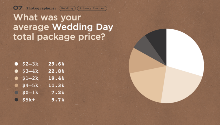 average wedding photographer pricing